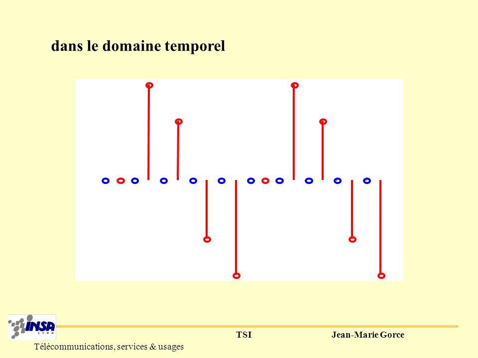 TSIJean-Marie Gorce Télécommunications, services & usages 3°) Sur-échantillonnage f0f0 -f E fEfE f E /2-f E /2 A f0f0 -f E fEfE f E /2-f E /2 A 2.f E -2.f E