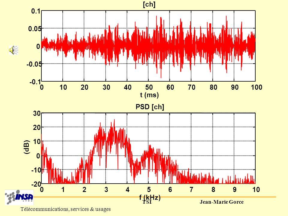TSIJean-Marie Gorce Télécommunications, services & usages Fricatives non voisées Fricatives voisées Pharynx Cavité buccale E souffle cordes vocales [F, S, CH] [V, Z, J] Pharynx Cavité buccale E souffle