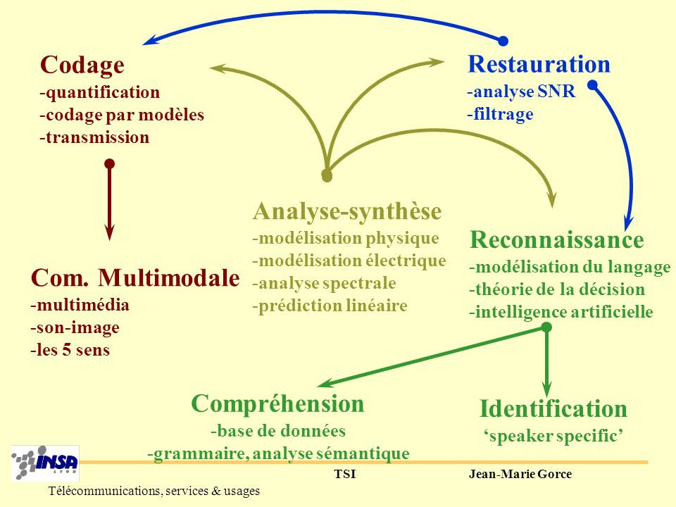 TSIJean-Marie Gorce Télécommunications, services & usages Analyse-synthèse -modélisation physique -modélisation électrique -analyse spectrale -prédiction linéaire Codage -quantification -codage par modèles -transmission Reconnaissance -modélisation du langage -théorie de la décision -intelligence artificielle Com.