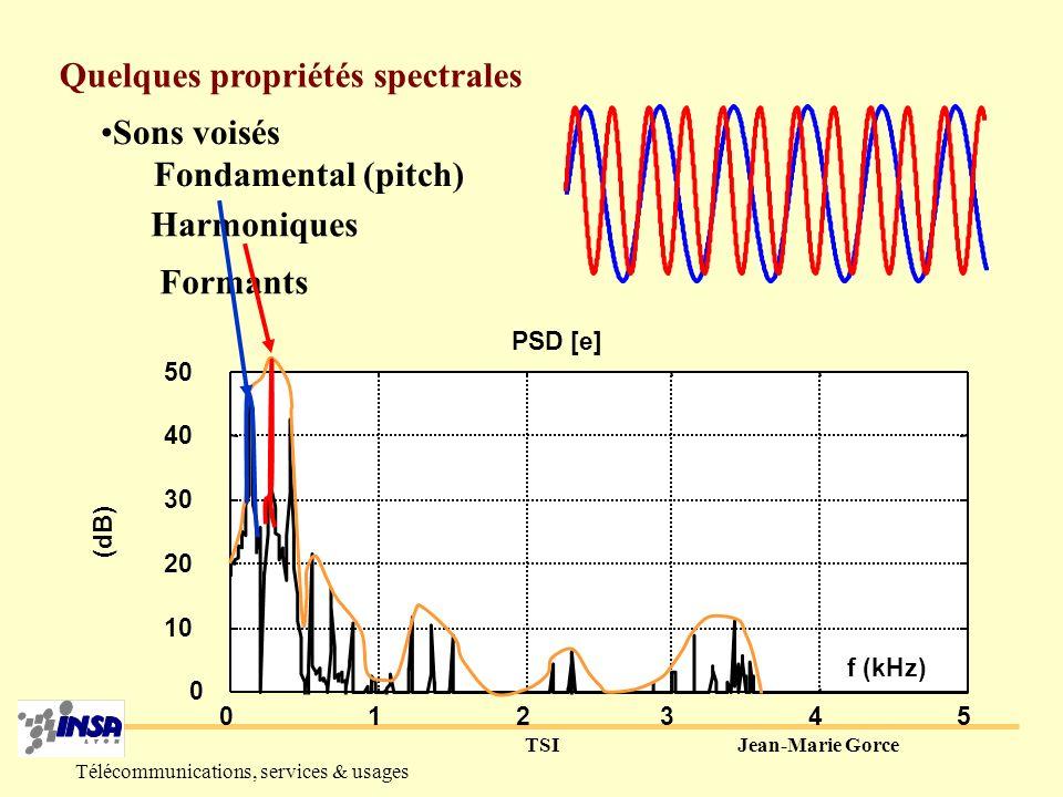 TSIJean-Marie Gorce Télécommunications, services & usages DFT 050100 -0.2 0 0.2 0.4 t (ms) [e] 012345 0 10 20 30 40 50 PSD [e] f (kHz) (dB) Transformée de Fourier = décomposition spectrale