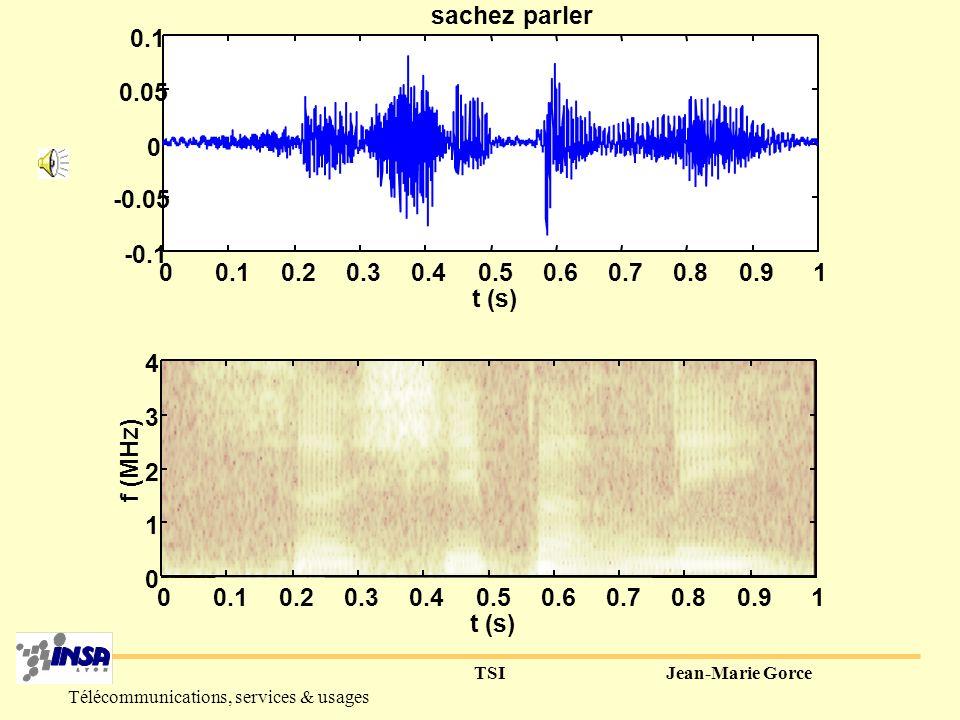 TSIJean-Marie Gorce Télécommunications, services & usages Non stationnarité : le spectrogramme 00.10.20.30.40.50.60.70.80.91 -0.4 -0.2 0 0.2 0.4 0.6 t (s) bonjour t (s) f (MHz) 00.10.20.30.40.50.60.70.80.91 0 0.5 1 1.5 2