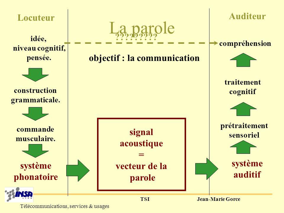 TSIJean-Marie Gorce Télécommunications, services & usages Quelques propriétés spectrales Sons voisés Fondamental (pitch) 012345 0 10 20 30 40 50 PSD [e] f (kHz) (dB) Harmoniques Formants
