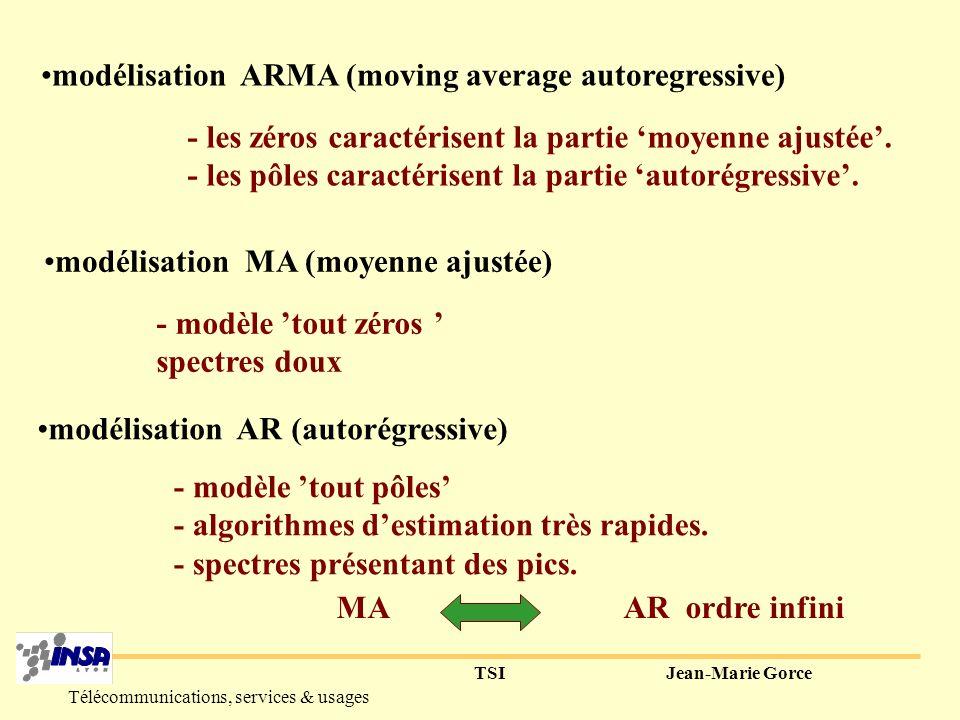 TSIJean-Marie Gorce Télécommunications, services & usages problème de filtrage : problème de modélisation: H (z) x[k] y[k] def.