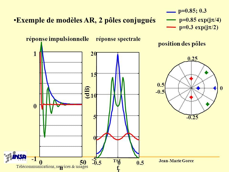 TSIJean-Marie Gorce Télécommunications, services & usages Exemple de modèles AR, 1 pôle réel -0.500.5 -5 0 5 10 15 20 f r réponse spectrale (dB) position des pôles 0.25 -0.25 0.5 -0.5 0 050 0 0.1 0.2 0.3 0.4 0.5 0.6 0.7 0.8 0.9 1 n réponse impulsionnelle p=0.85 p=0.6 p=0.3