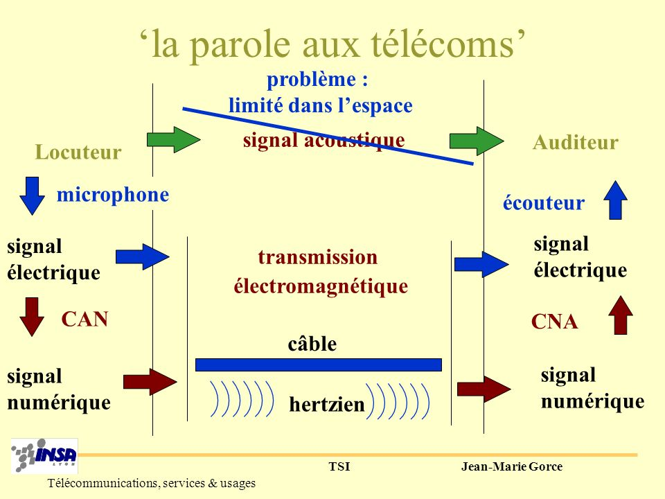 TSIJean-Marie Gorce Télécommunications, services & usages Sons non voisés Bruit blanc (souffle) 012345678910 -20 -10 0 10 20 30 PSD [ch] f (kHz) (dB)