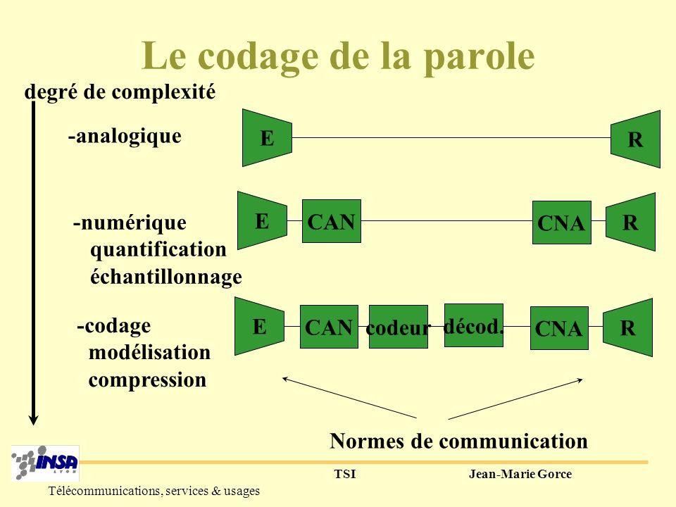 TSIJean-Marie Gorce Télécommunications, services & usages 2 2 Schéma de principe de la décomposition en 2 sous-bandes H 0 (z) x(n) x 0 (n) H 1 (z) x 1 (n) N points N/2 points H 0 : filtre réel [0; fe/4] H 1 : filtre réel [fe/4; fe/2]
