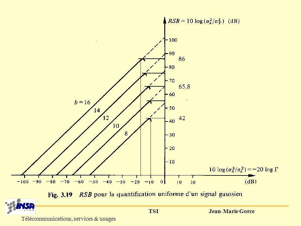TSIJean-Marie Gorce Télécommunications, services & usages 2° la quantification uniforme définition : - y(i)=1/2 ( x(i-1)+x(i) ) - (i)= qlqsoit i -valeurs seuils : -x s, x s propriétés : - =2 x s /L - erreur de granulation |e|< /2