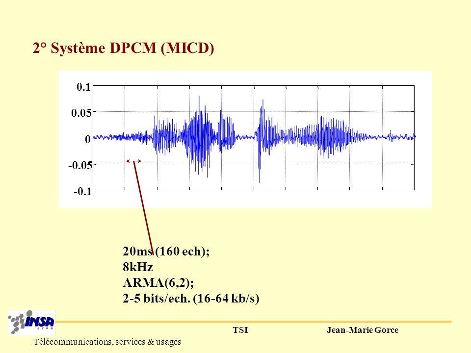 TSIJean-Marie Gorce Télécommunications, services & usages Modélisation AR x(n) + q(n) - y(n-1) r(n) t(n) P(z) y(n) + P(z) y(n-1) + P(z)=a 1 z -1 + a 2 z -2 +...