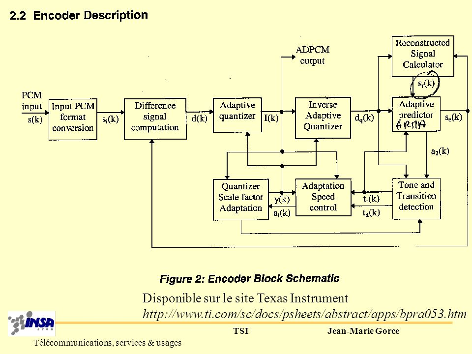 TSIJean-Marie Gorce Télécommunications, services & usages IV-La quantification adaptative (adaptive quantization) 1° Principe : adapter au fur et à mesure les paramètres (AR, gain) du signal de parole couplée avec la quantification différentielle Modulation par Impulsions Codées Différentielle Adaptative (MICDA) Adaptive Differential Pulse Code Modulation (ADPCM)