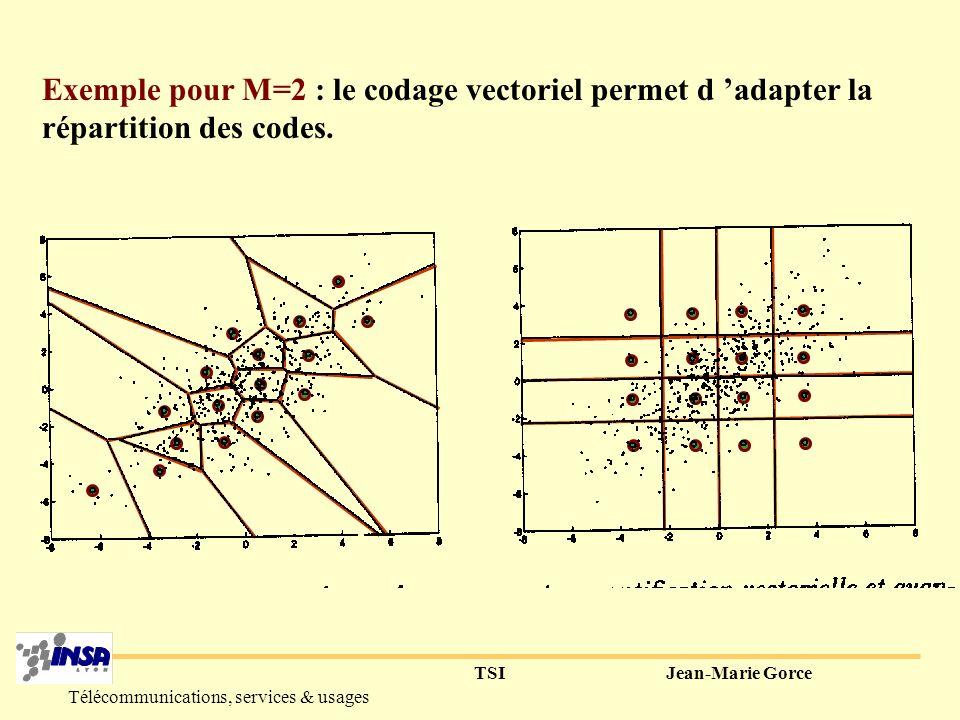 TSIJean-Marie Gorce Télécommunications, services & usages I-La quantification vectorielle (vectorial quantization) 1° Principe : Regrouper les échantillons pour les transmettre.