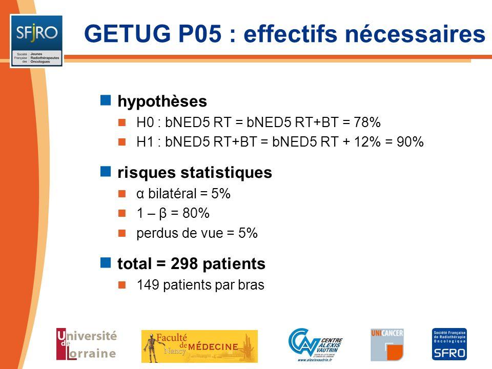 GETUG P05 : effectifs nécessaires hypothèses H0 : bNED5 RT = bNED5 RT+BT = 78% H1 : bNED5 RT+BT = bNED5 RT + 12% = 90% risques statistiques α bilatéra
