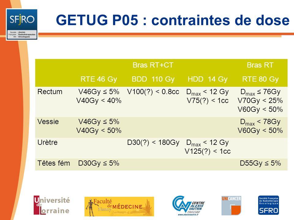GETUG P05 : contraintes de dose Bras RT+CTBras RT RTE 46 GyBDD 110 GyHDD 14 GyRTE 80 Gy RectumV46Gy 5% V40Gy < 40% V100(?) < 0.8ccD max < 12 Gy V75(?)