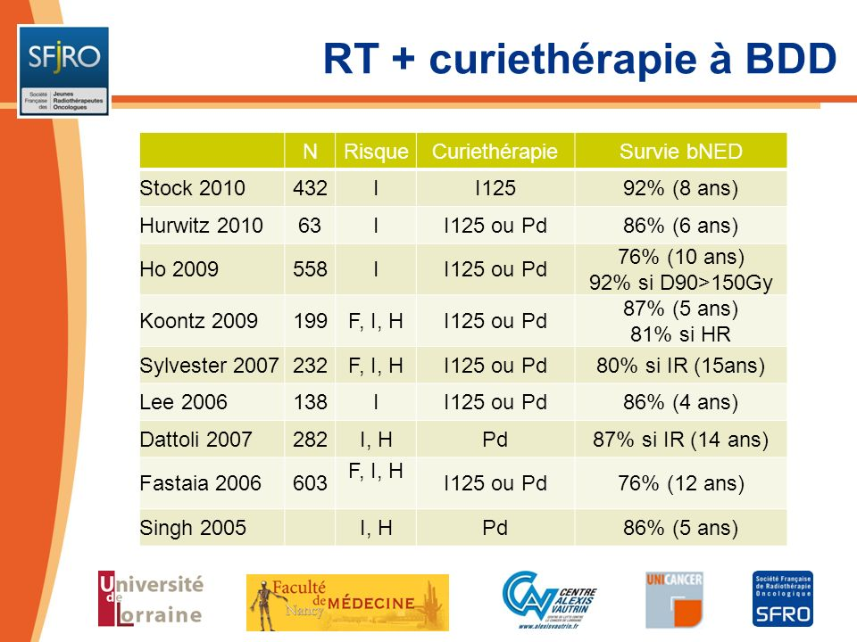 RT + curiethérapie à HDD NRisqueHDRSurvie bNED Kaprelian 2011163I, H 3 x 6Gy 2 x 9.5Gy 93% si 3 x 6Gy 84% si 2 x 9.5Gy Martinez 2011472I, H24Gy82% (10 ans) Zwahlen 2010196I, H3 x 6Gy80% (7 ans) Bachand 2009153I, H 2 x 9Gy 2 x 9.5Gy 96% (5 ans) Shen 200785F, I, H3 x 5.5Gy91% (4 ans) Izard 2006165F, I, H3 x 6Gy95% si IR (3 ans) Demanes 2005411F, I, H4 x 5.5 – 6Gy87% si IR (10 ans) Jo 200471I, H3-4 x 5.5Gy93% (5 ans) Galalae 2004611I, HPd 90Gy88% si IR (5 ans)