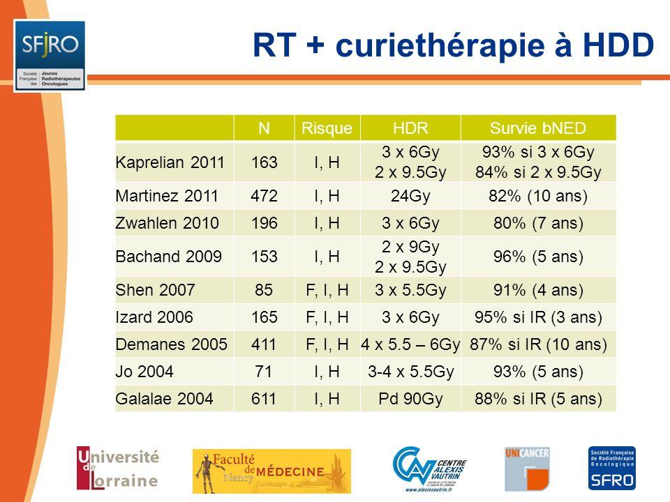 RT + curiethérapie à HDD NRisqueHDRSurvie bNED Kaprelian 2011163I, H 3 x 6Gy 2 x 9.5Gy 93% si 3 x 6Gy 84% si 2 x 9.5Gy Martinez 2011472I, H24Gy82% (10