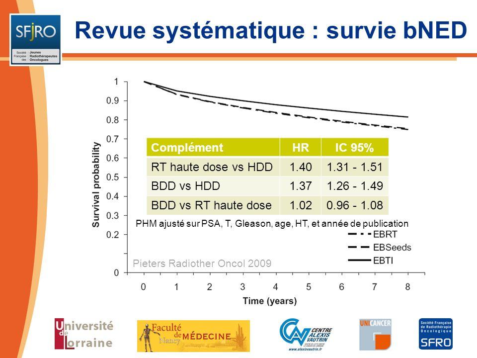 Pieters Radiother Oncol 2009 PHM ajusté sur PSA, T, Gleason, age, HT, et année de publication Revue systématique : survie globale ComplémentHRIC 95% RT haute dose vs HDR1.501.29 - 1.73 LDR vs HDR2.332.04 - 2.66 LDR vs RT haute dose1.561.43 –1.69