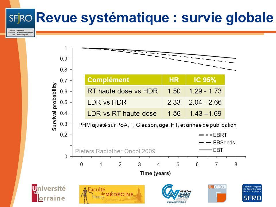 Pieters Radiother Oncol 2009 PHM ajusté sur PSA, T, Gleason, age, HT, et année de publication Revue systématique : survie globale ComplémentHRIC 95% R