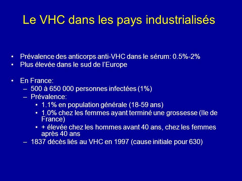 Le VHC dans les pays industrialisés Prévalence des anticorps anti-VHC dans le sérum: 0.5%-2% Plus élevée dans le sud de lEurope En France: –500 à 650