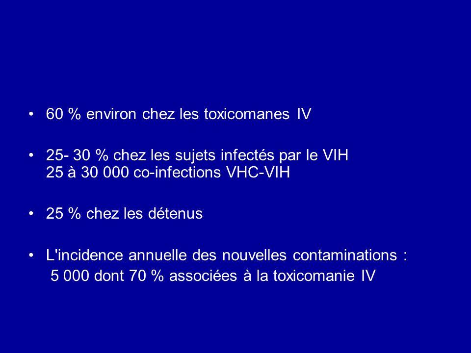 60 % environ chez les toxicomanes IV 25- 30 % chez les sujets infectés par le VIH 25 à 30 000 co-infections VHC-VIH 25 % chez les détenus L'incidence