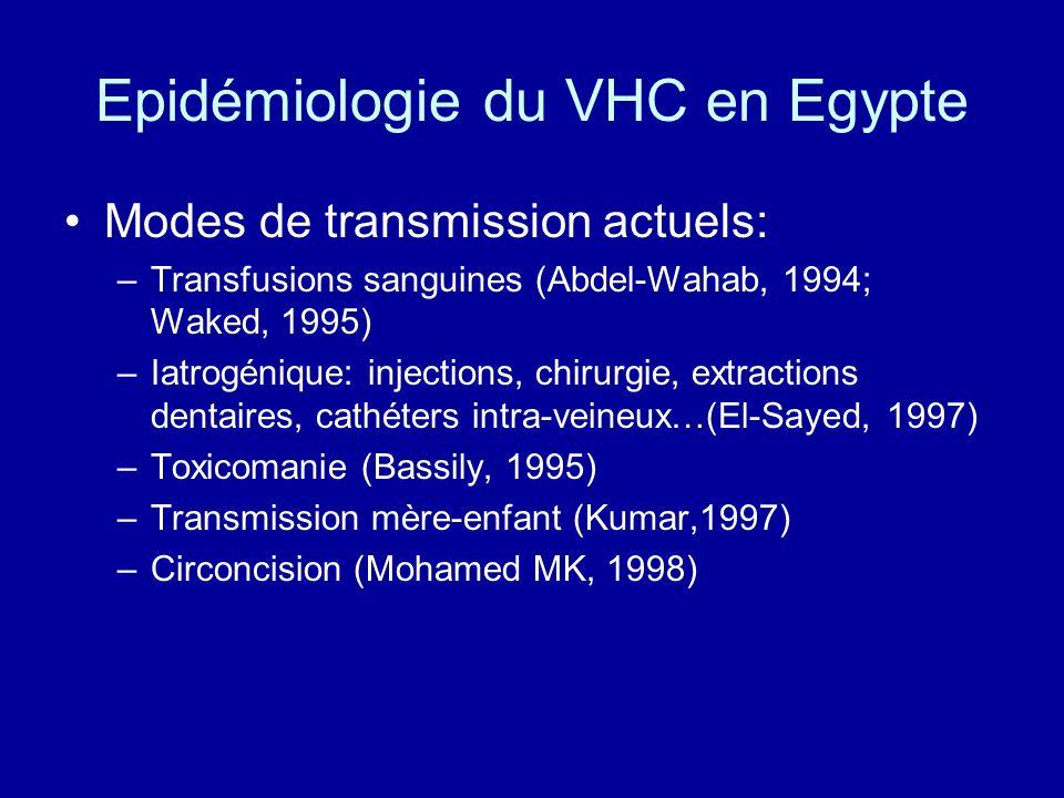 Epidémiologie du VHC en Egypte Modes de transmission actuels: –Transfusions sanguines (Abdel-Wahab, 1994; Waked, 1995) –Iatrogénique: injections, chir