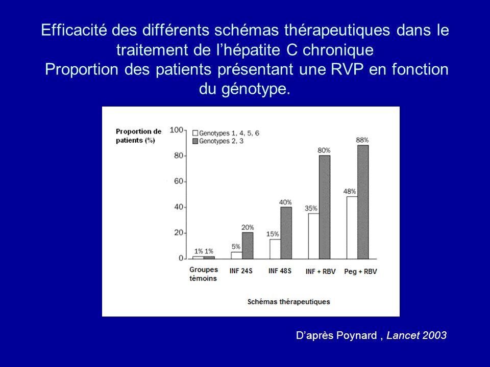 Efficacité des différents schémas thérapeutiques dans le traitement de lhépatite C chronique Proportion des patients présentant une RVP en fonction du