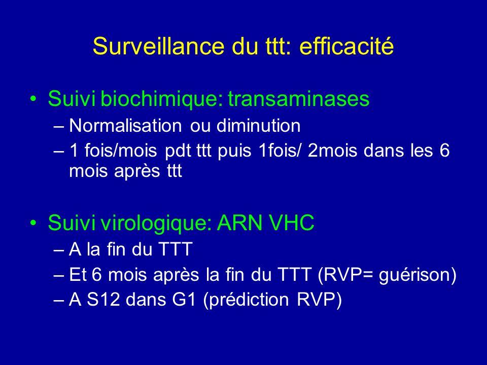Surveillance du ttt: efficacité Suivi biochimique: transaminases –Normalisation ou diminution –1 fois/mois pdt ttt puis 1fois/ 2mois dans les 6 mois a