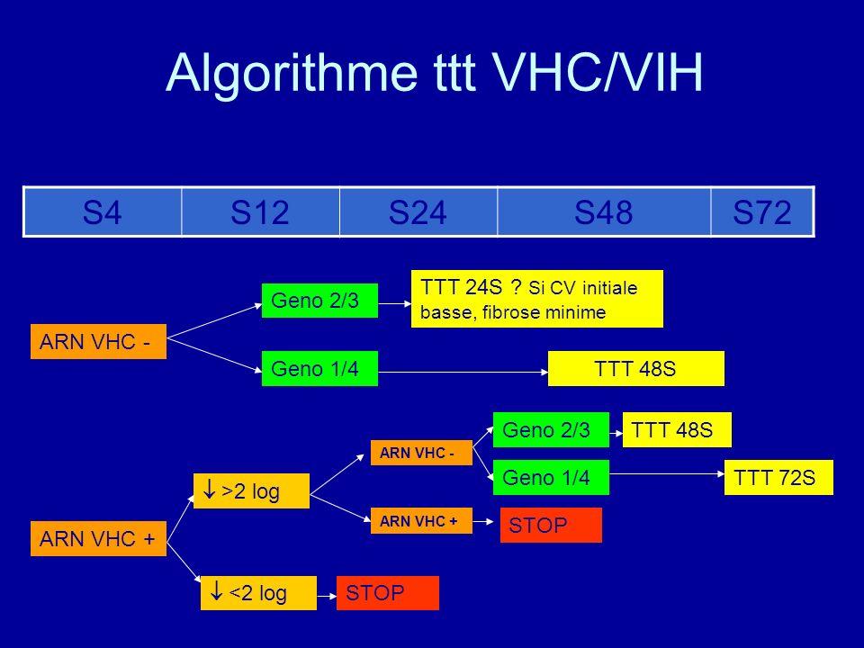 Algorithme ttt VHC/VIH S4S12S24S48S72 ARN VHC - ARN VHC + Geno 2/3 Geno 1/4TTT 48S TTT 24S ? Si CV initiale basse, fibrose minime >2 log <2 log STOP A