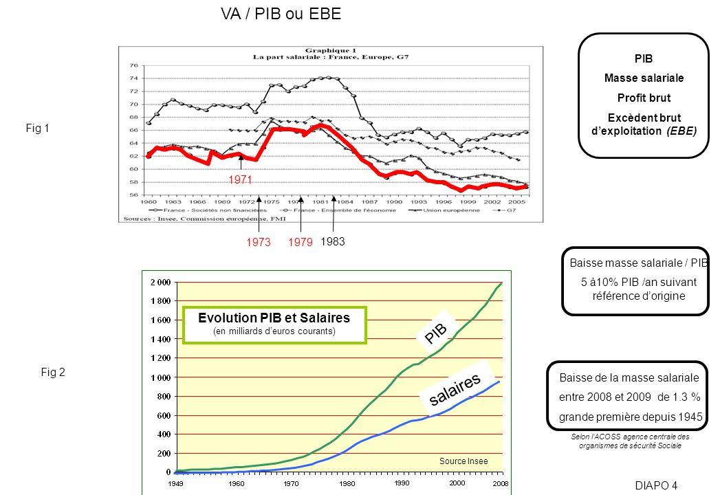 VA / PIB ou EBE Source Insee Evolution PIB et Salaires (en milliards deuros courants) PIB salaires DIAPO 4 19731979 1983 PIB Masse salariale Profit br