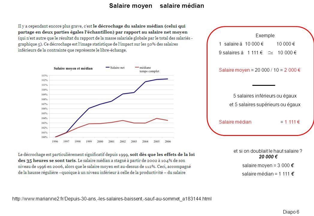 http://www.marianne2.fr/Depuis-30-ans,-les-salaires-baissent,-sauf-au-sommet_a183144.html Diapo 6 Exemple 1 salaire à 10 000 10 000 9 salaires à 1 111