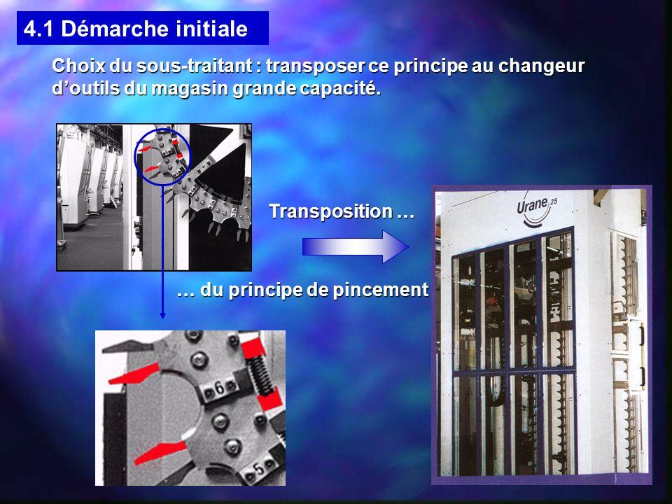 Choix du sous-traitant : transposer ce principe au changeur doutils du magasin grande capacité. 4.1 Démarche initiale Transposition … … du principe de