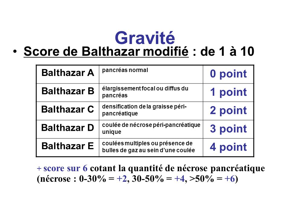 Gravité Score de Balthazar modifié : de 1 à 10 Balthazar A pancréas normal 0 point Balthazar B élargissement focal ou diffus du pancréas 1 point Balth