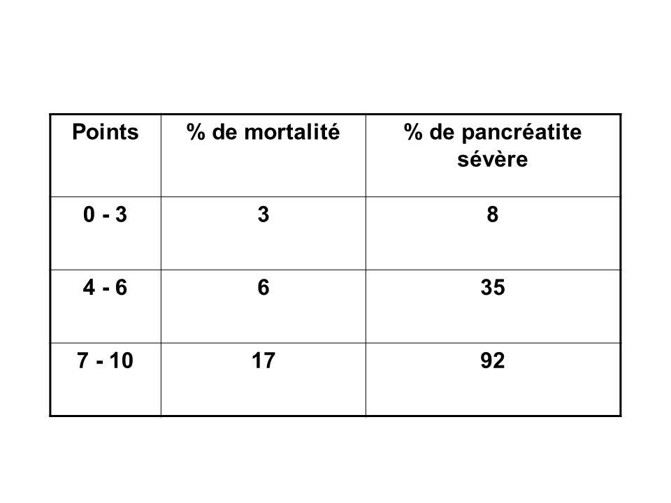 Points% de mortalité% de pancréatite sévère 0 - 338 4 - 6635 7 - 101792