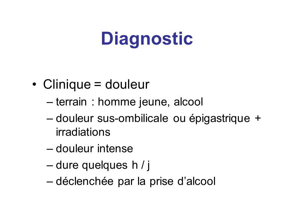 Diagnostic Clinique = douleur –terrain : homme jeune, alcool –douleur sus-ombilicale ou épigastrique + irradiations –douleur intense –dure quelques h