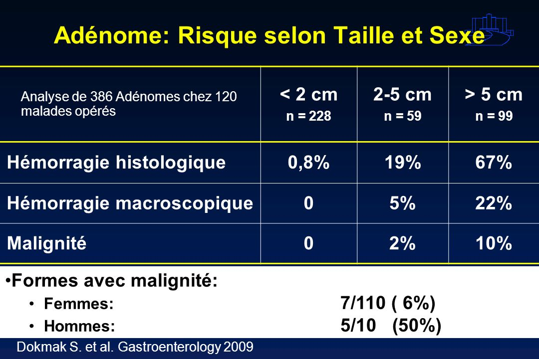 Adénome: Risque selon Taille et Sexe Analyse de 386 Adénomes chez 120 malades opérés < 2 cm n = 228 2-5 cm n = 59 > 5 cm n = 99 Hémorragie histologiqu