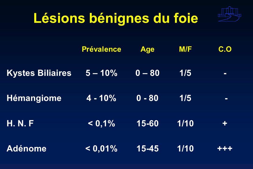 Lésions bénignes du foie PrévalenceAgeM/FC.O Kystes Biliaires5 – 10%0 – 801/5- Hémangiome4 - 10%0 - 801/5 - H. N. F< 0,1%15-601/10+ Adénome< 0,01%15-4