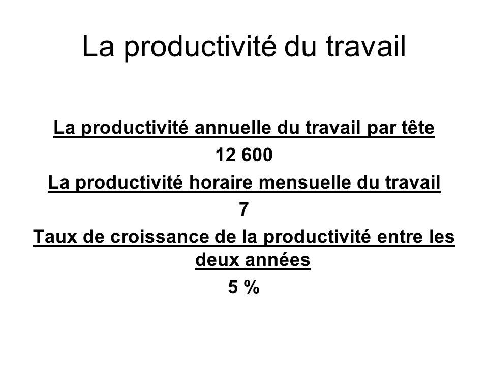 La productivité du travail La productivité annuelle du travail par tête 12 600 La productivité horaire mensuelle du travail 7 Taux de croissance de la
