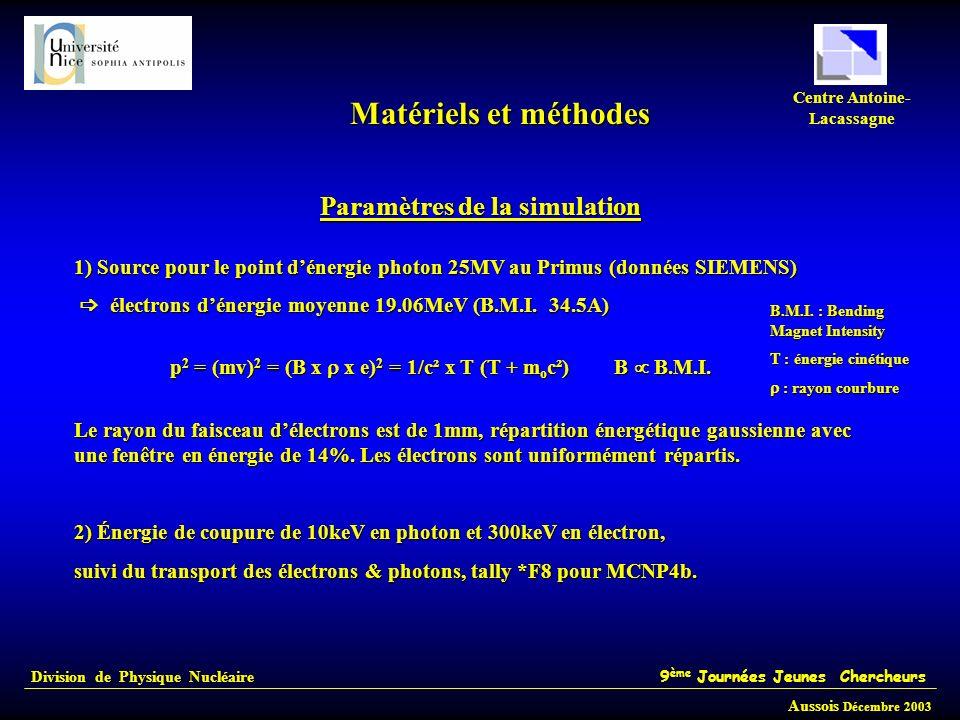 Division de Physique Nucléaire 9 ème Journées Jeunes Chercheurs Aussois Décembre 2003 Centre Antoine- Lacassagne Paramètres de la simulation 1) Source