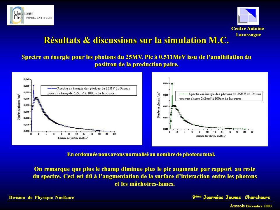 Division de Physique Nucléaire 9 ème Journées Jeunes Chercheurs Aussois Décembre 2003 Centre Antoine- Lacassagne Résultats & discussions sur la simula
