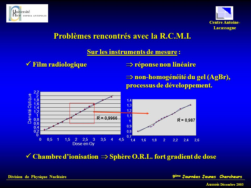 Division de Physique Nucléaire 9 ème Journées Jeunes Chercheurs Aussois Décembre 2003 Centre Antoine- Lacassagne Problèmes rencontrés avec la R.C.M.I.