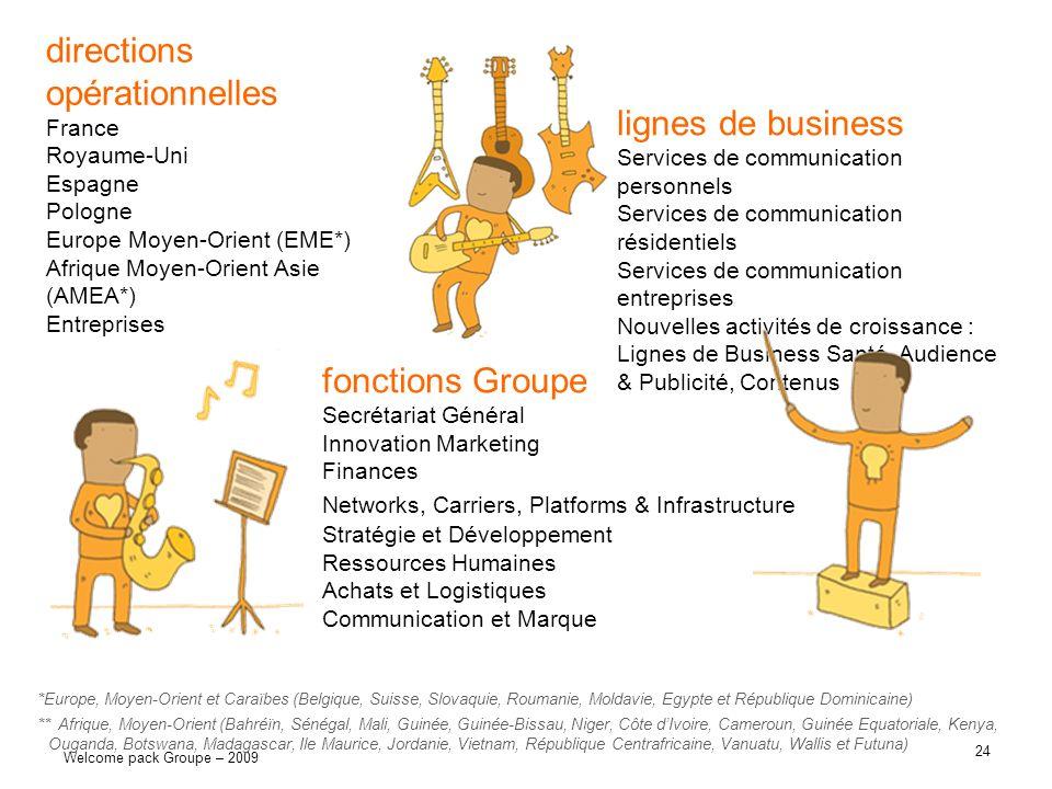 24 Welcome pack Groupe – 2009 fonctions Groupe Secrétariat Général Innovation Marketing Finances Networks, Carriers, Platforms & Infrastructure Straté