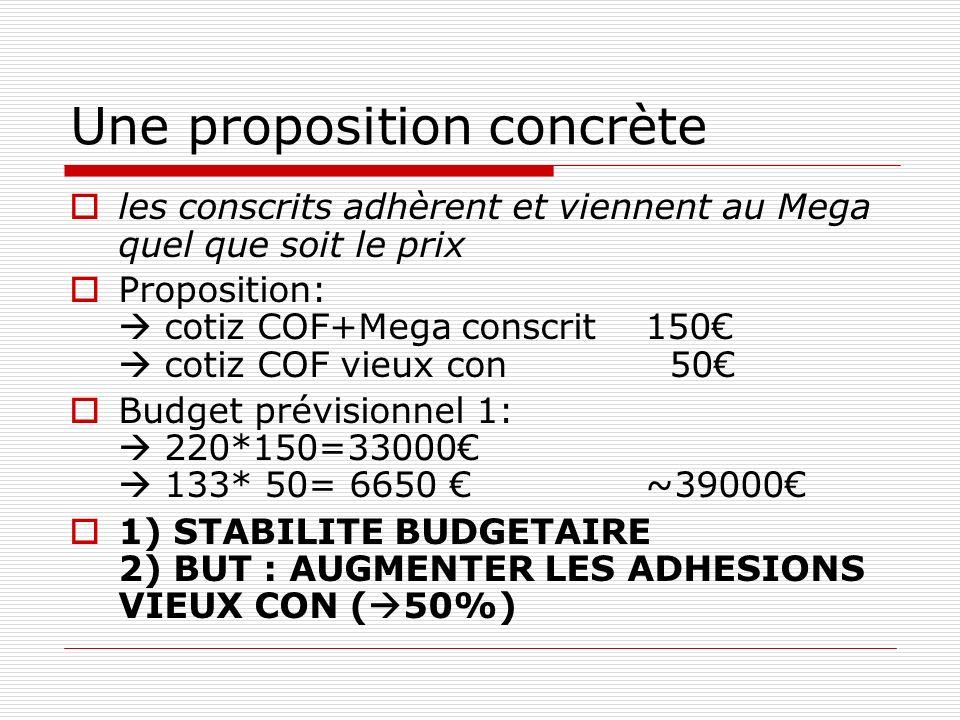 Une proposition concrète les conscrits adhèrent et viennent au Mega quel que soit le prix Proposition: cotiz COF+Mega conscrit150 cotiz COF vieux con 50 Budget prévisionnel 1: 220*150=33000 133* 50= 6650 ~39000 1) STABILITE BUDGETAIRE 2) BUT : AUGMENTER LES ADHESIONS VIEUX CON ( 50%)