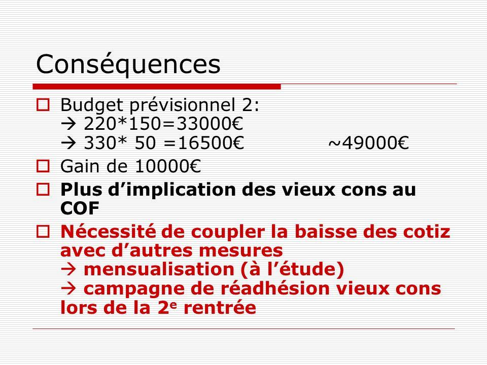 Conséquences Budget prévisionnel 2: 220*150=33000 330* 50 =16500~49000 Gain de 10000 Plus dimplication des vieux cons au COF Nécessité de coupler la b