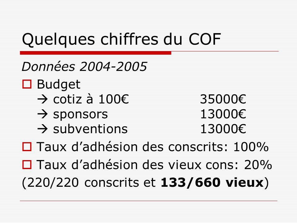 Quelques chiffres du COF Données 2004-2005 Budget cotiz à 10035000 sponsors 13000 subventions 13000 Taux dadhésion des conscrits: 100% Taux dadhésion des vieux cons: 20% (220/220 conscrits et 133/660 vieux)