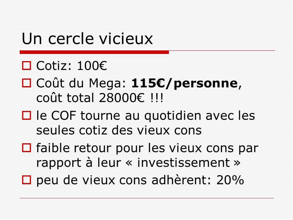Un cercle vicieux Cotiz: 100 Coût du Mega: 115/personne, coût total 28000 !!! le COF tourne au quotidien avec les seules cotiz des vieux cons faible r