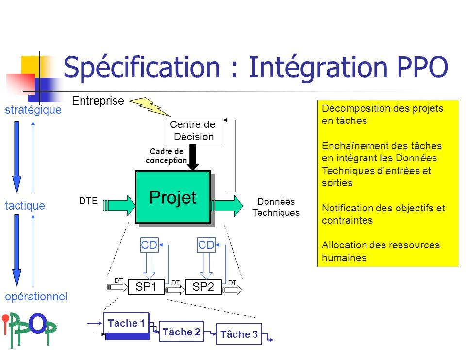 18-20 avril 2007Colloque national AIP-Primeca Tâche Spécification : Intégration PPO Projet DTE SP1SP2 DT CD Entreprise Centre de Décision Cadre de con