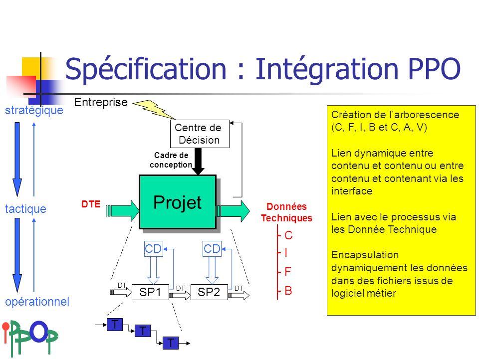 18-20 avril 2007Colloque national AIP-Primeca Spécification : Intégration PPO Projet DTE SP1SP2 DT T T T CD Entreprise Centre de Décision Cadre de con