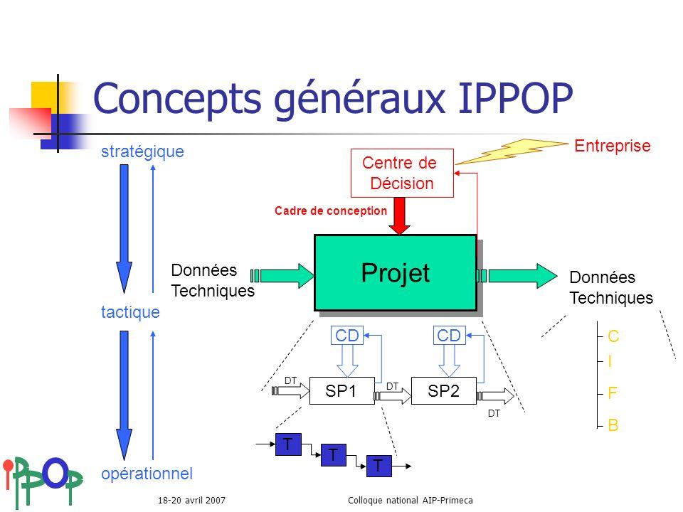 18-20 avril 2007Colloque national AIP-Primeca Projet Données Techniques SP1SP2 DT T T T CD Entreprise Centre de Décision Cadre de conception stratégiq
