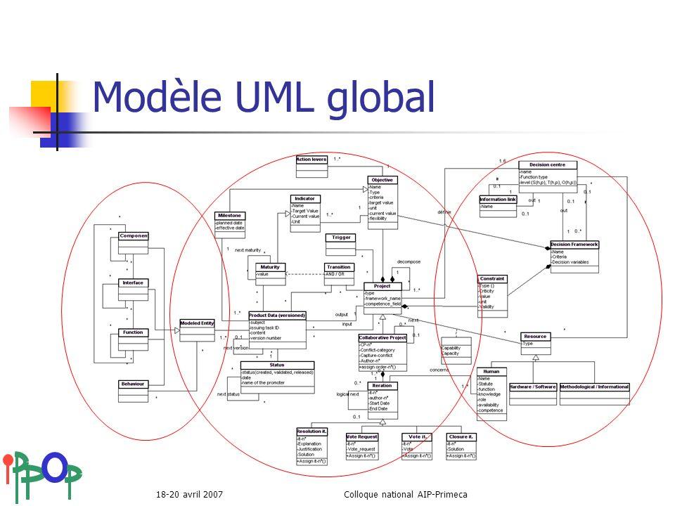 18-20 avril 2007Colloque national AIP-Primeca Modèle UML global