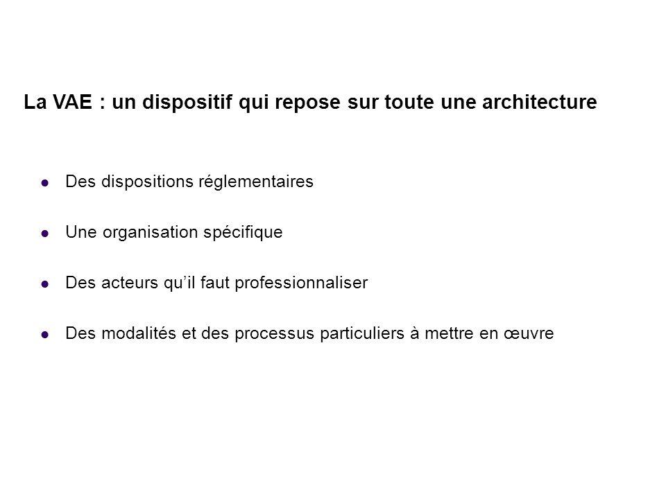 La VAE : un dispositif qui repose sur toute une architecture Des dispositions réglementaires Une organisation spécifique Des acteurs quil faut profess