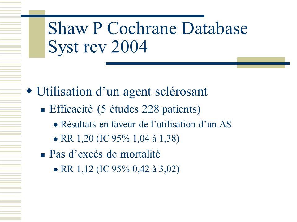 Shaw P Cochrane Database Syst rev 2004 Utilisation dun agent sclérosant Efficacité (5 études 228 patients) Résultats en faveur de lutilisation dun AS