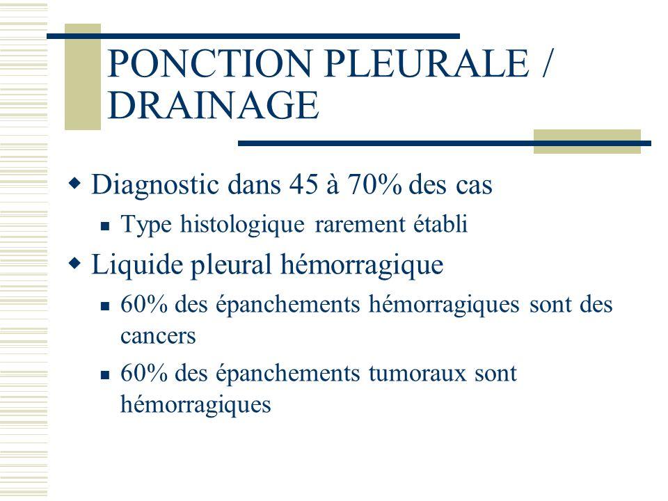 PONCTION PLEURALE / DRAINAGE Diagnostic dans 45 à 70% des cas Type histologique rarement établi Liquide pleural hémorragique 60% des épanchements hémo